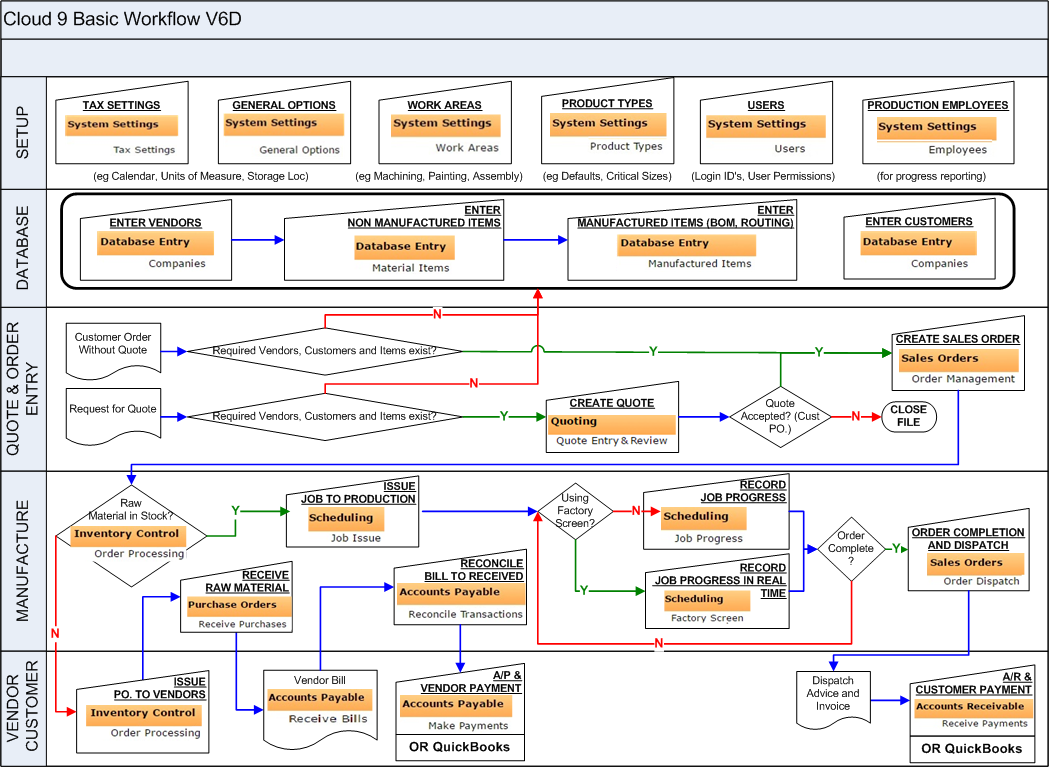 Flowchart of the manudyn cloud 9 system for job shop manufacturers system flowchart nvjuhfo Images